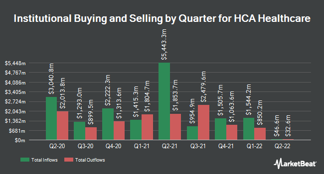 Institutional Ownership by Quarter for HCA Healthcare (NYSE:HCA)
