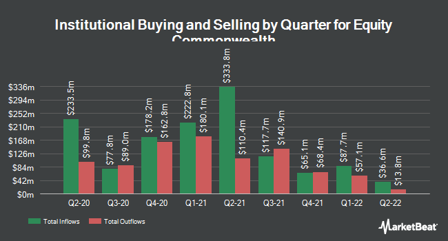 Institutional Ownership by Quarter for HRPT Properties Trust (NYSE:EQC)