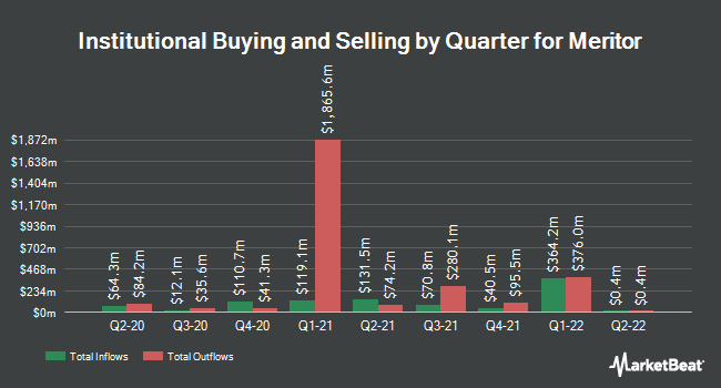 Institutional Ownership by Quarter for Meritor (NYSE:MTOR)