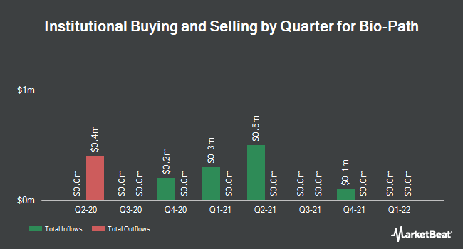 Institutional Ownership by Quarter for Bio-Path (NASDAQ:BPTH)
