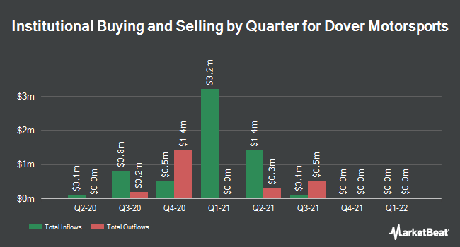 Institutional Ownership by Quarter for Dover Motorsports (NYSE:DVD)