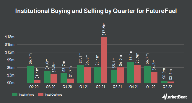 Institutional Ownership by Quarter for FutureFuel (NYSE:FF)