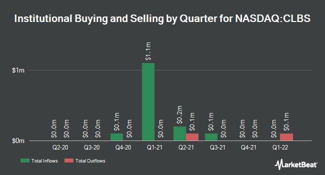 Institutional Ownership by Quarter for Caladrius Biosciences (NASDAQ:CLBS)