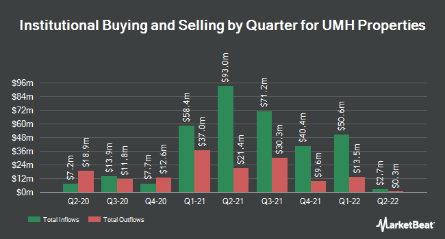 Institutional Ownership by Quarter for UMH Properties (NYSE:UMH)