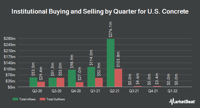 Institutional Ownership by Quarter for U.S. Concrete (NASDAQ:USCR)