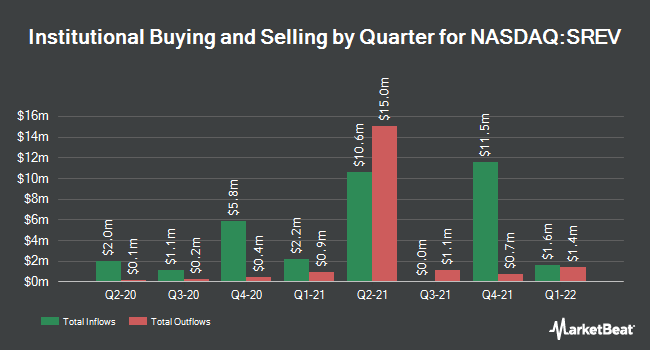 Institutional Ownership by Quarter for ServiceSource (NASDAQ:SREV)