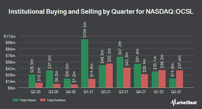 Institutional Ownership by Quarter for Oaktree Specialty Lending (NASDAQ:OCSL)