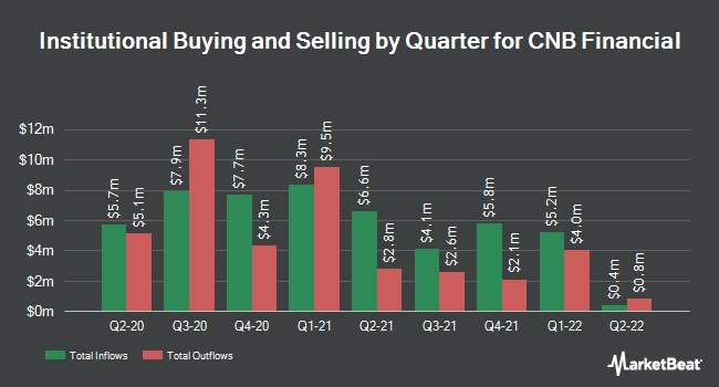 Institutional Ownership by Quarter for CNB Financial (NASDAQ:CCNE)