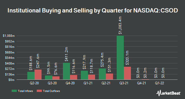 Institutional Ownership by Quarter for Cornerstone OnDemand (NASDAQ:CSOD)