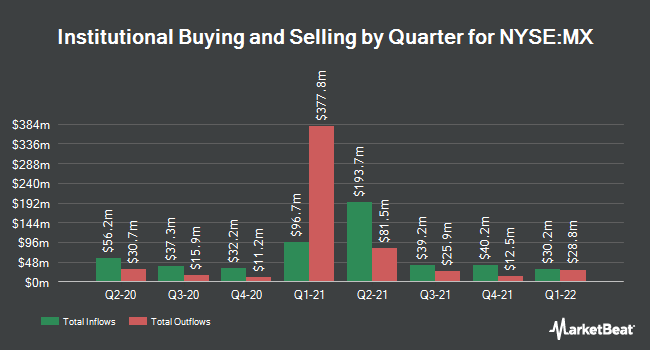 Institutional Ownership by Quarter for Magnachip (NYSE:MX)