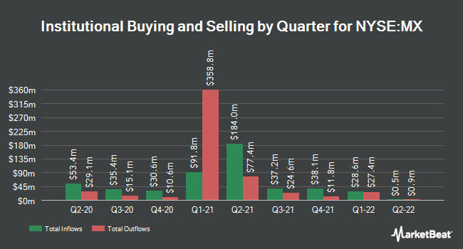 Institutional Ownership by Quarter for MagnaChip Semiconductor (NYSE:MX)
