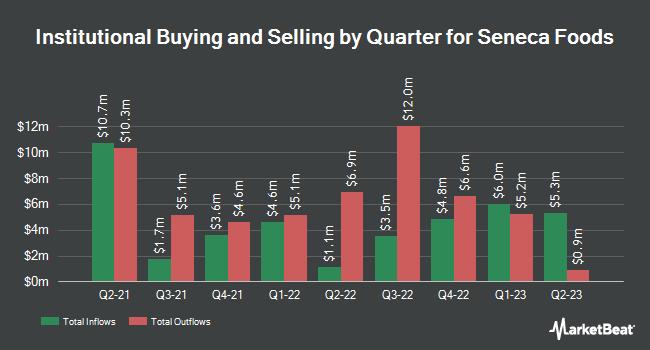 Institutional Ownership by Quarter for Seneca Foods (NASDAQ:SENEA)