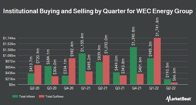 Institutional Ownership by Quarter for WEC Energy Group (NYSE:WEC)