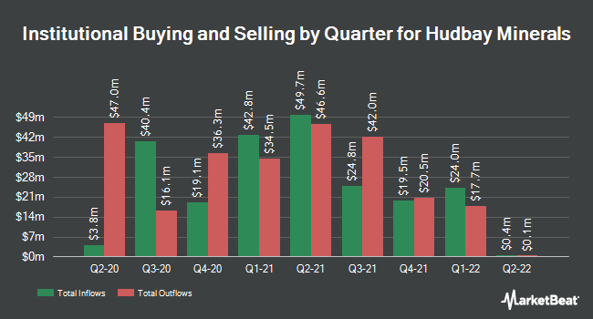 Institutional Ownership by Quarter for Hudbay Minerals (NYSE:HBM)