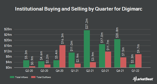 Institutional Ownership by Quarter for Digimarc (NASDAQ:DMRC)