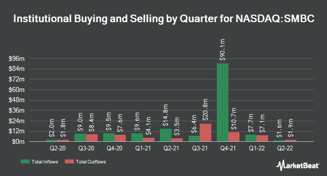 Institutional Ownership by Quarter for Southern Missouri Bancorp (NASDAQ:SMBC)