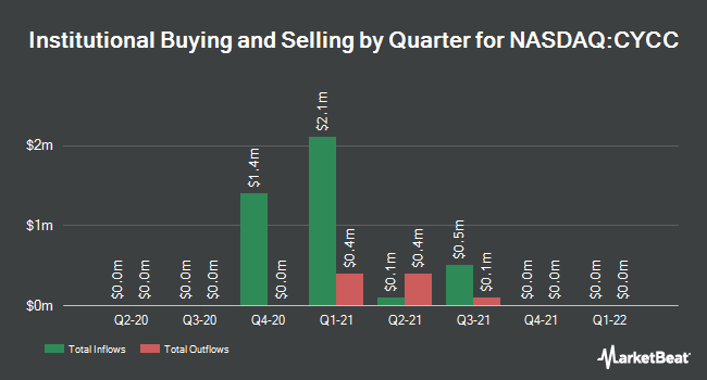 Institutional Ownership by Quarter for Cyclacel Pharmaceuticals (NASDAQ:CYCC)