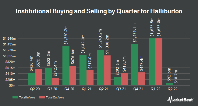 Institutional Ownership by Quarter for Halliburton (NYSE:HAL)