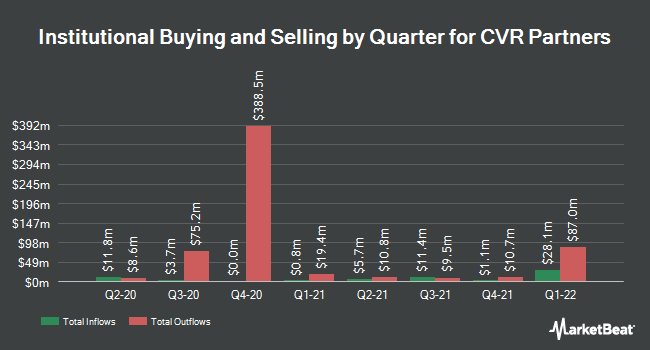 Institutional Ownership by Quarter for CVR Partners (NYSE:UAN)