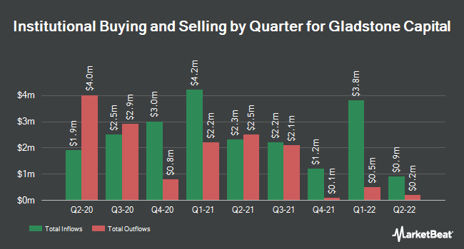 Institutional Ownership by Quarter for Gladstone Capital (NASDAQ:GLAD)