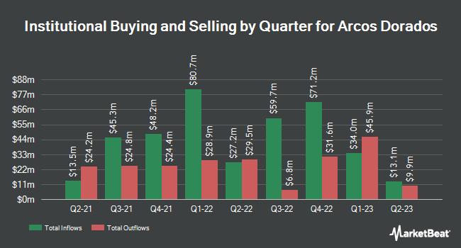 Institutional Ownership by Quarter for Arcos Dorados (NYSE:ARCO)