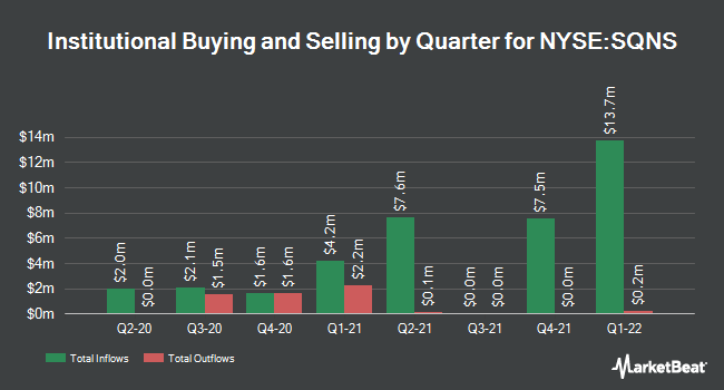 Institutional Ownership by Quarter for Sequans Communications (NYSE:SQNS)