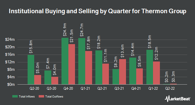 Institutional Ownership by Quarter for Thermon Group (NYSE:THR)