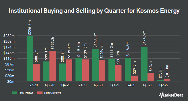 Institutional Ownership by Quarter for Kosmos Energy (NYSE:KOS)