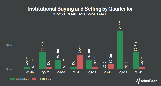 Institutional Ownership by Quarter for Great Panther Silver (NYSEAMERICAN:GPL)
