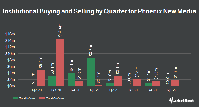 Institutional Ownership by Quarter for Phoenix New Media (NYSE:FENG)