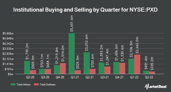 Institutional Ownership by Quarter for Pioneer Natural Resources (NYSE:PXD)