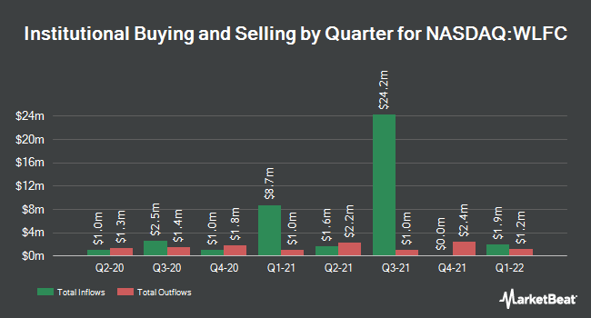 Institutional Ownership by Quarter for Willis Lease Finance (NASDAQ:WLFC)
