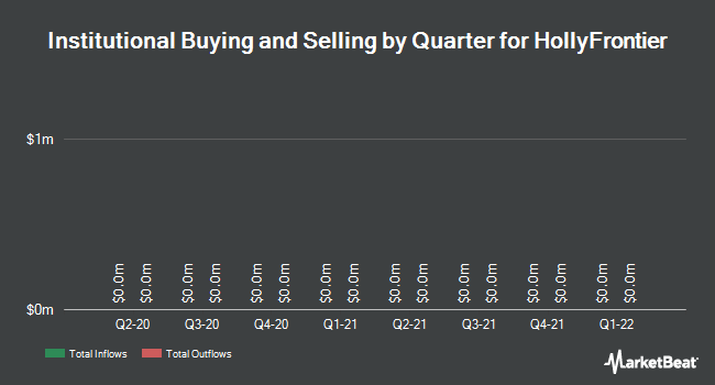 Institutional Ownership by Quarter for HollyFrontier Corporation (NYSE:HFC)