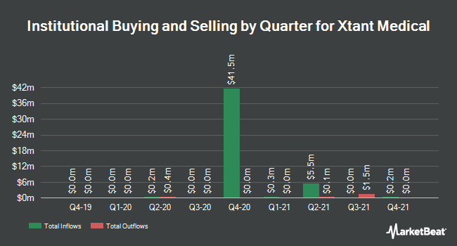 Institutional Ownership by Quarter for Xtant Medical (NYSEAMERICAN:XTNT)