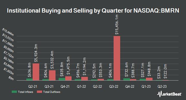 Institutional Ownership by Quarter for BioMarin Pharmaceutical (NASDAQ:BMRN)