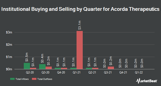 Institutional Ownership by Quarter for Acorda Therapeutics (NASDAQ:ACOR)