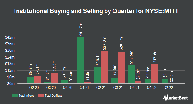 Institutional Ownership by Quarter for AG Mortgage Investment (NYSE:MITT)