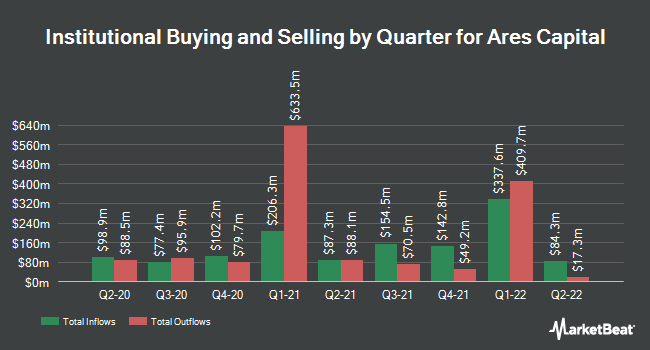 Institutional Ownership by Quarter for Ares Capital (NASDAQ:ARCC)