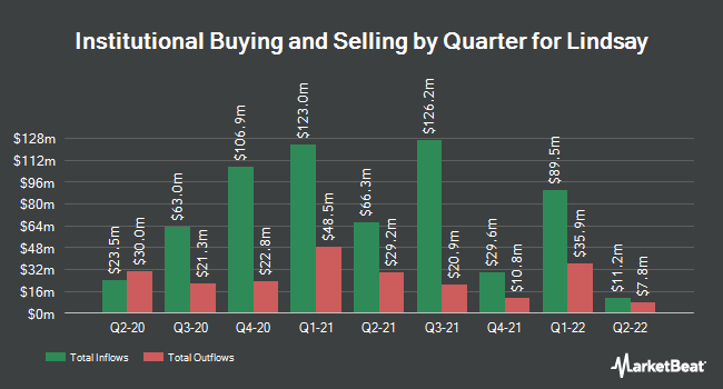 Institutional Ownership by Quarter for Lindsay (NYSE:LNN)