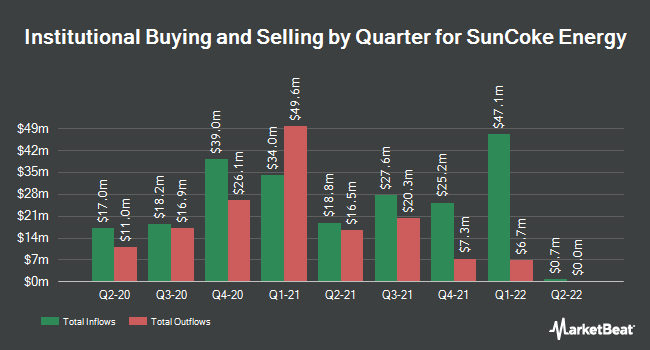 Institutional Ownership by Quarter for SunCoke Energy (NYSE:SXC)