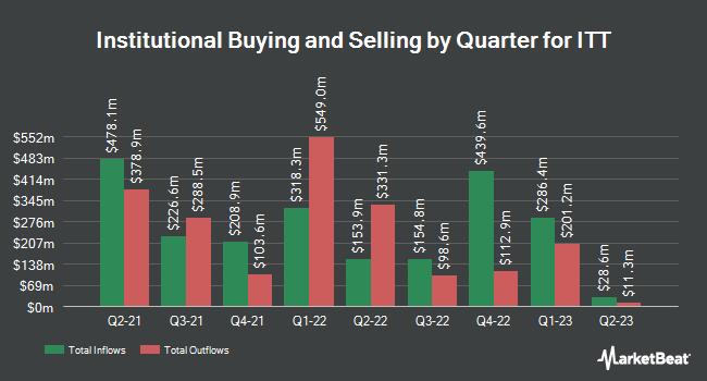 Institutional Ownership by Quarter for ITT (NYSE:ITT)