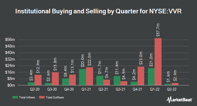 Institutional Ownership by Quarter for Van Kampen Senior Income Trust (NYSE:VVR)