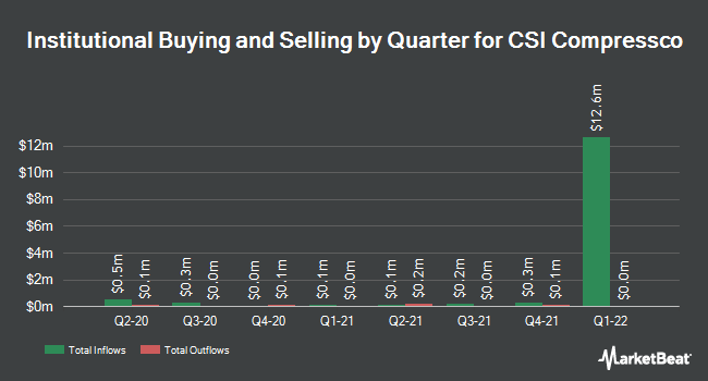 Institutional Ownership by Quarter for CSI Compressco (NASDAQ:CCLP)