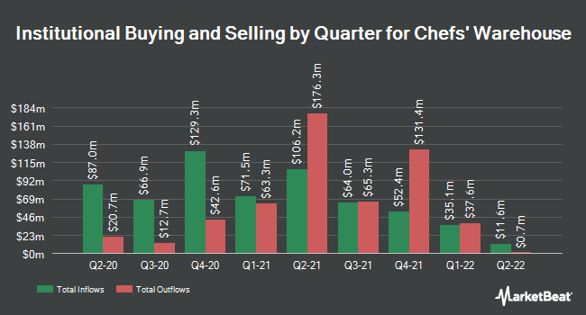 Institutional Ownership by Quarter for Chef`s Warehouse (NASDAQ:CHEF)
