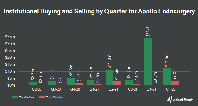 Institutional Ownership by Quarter for Apollo Endosurgery (NASDAQ:APEN)