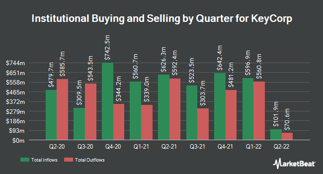 Institutional Ownership by Quarter for KeyCorp (NYSE:KEY)