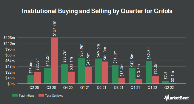 Institutional Ownership by Quarter for Grifols (NASDAQ:GRFS)