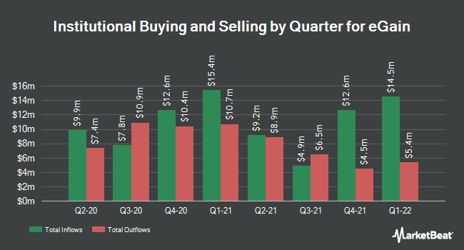 Institutional Ownership by Quarter for eGain (NASDAQ:EGAN)