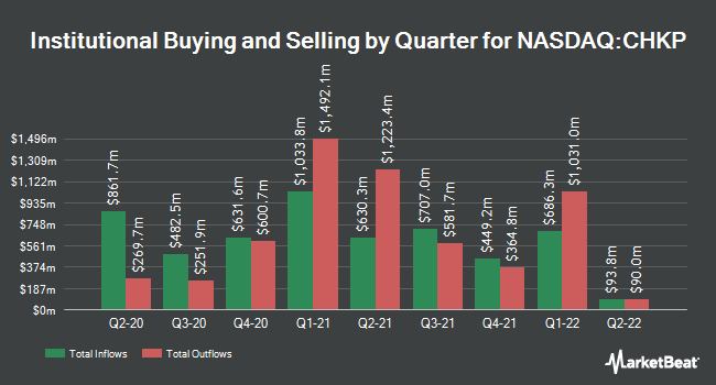 Institutional Ownership by Quarter for Check Point Software Technologies (NASDAQ:CHKP)