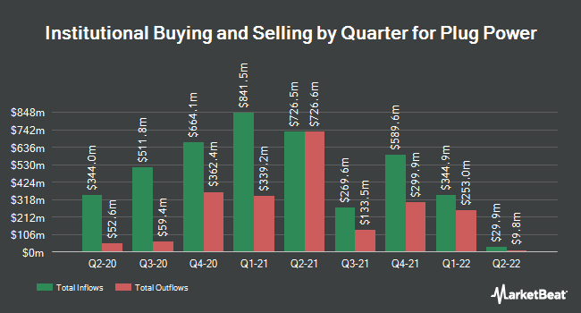 Institutional Ownership by Quarter for Plug Power (NASDAQ:PLUG)